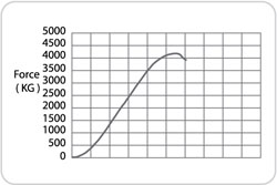 Quality Assurance And Acceleration Graph