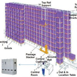 ASRS-Concept-Structure-Pic
